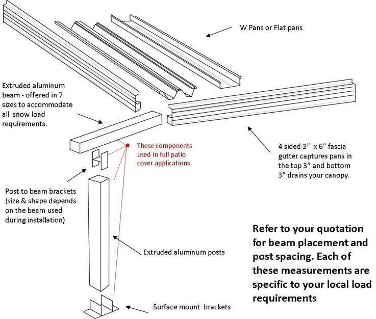Flat Pan Patio Cover Details Diy Flat Pan Roofing