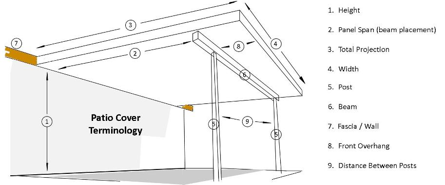 W Pan Patio Cover Terminology